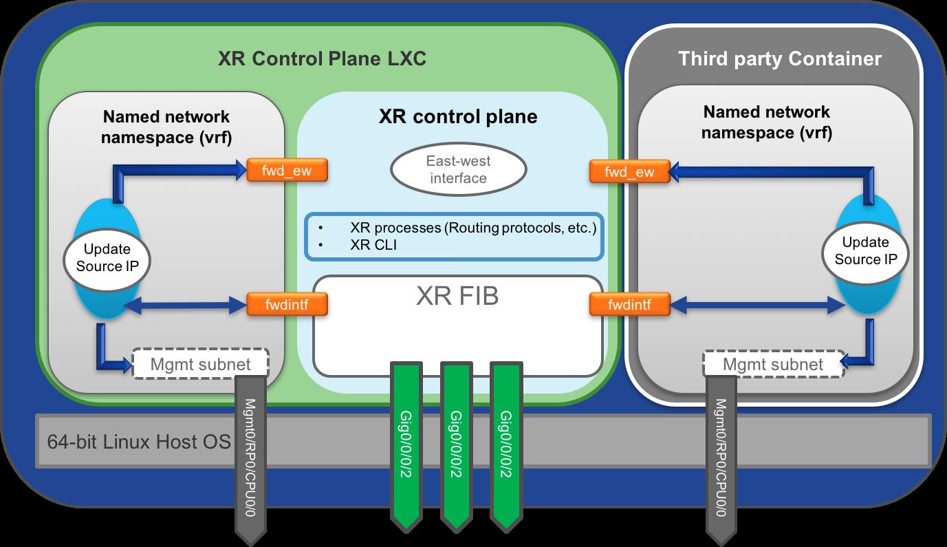 xr-app-hosting-infra