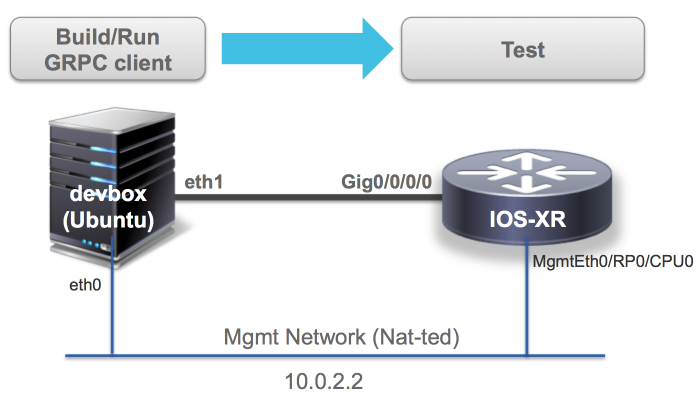 Using Service Layer APIs with Vagrant IOS-XR Cisco Service