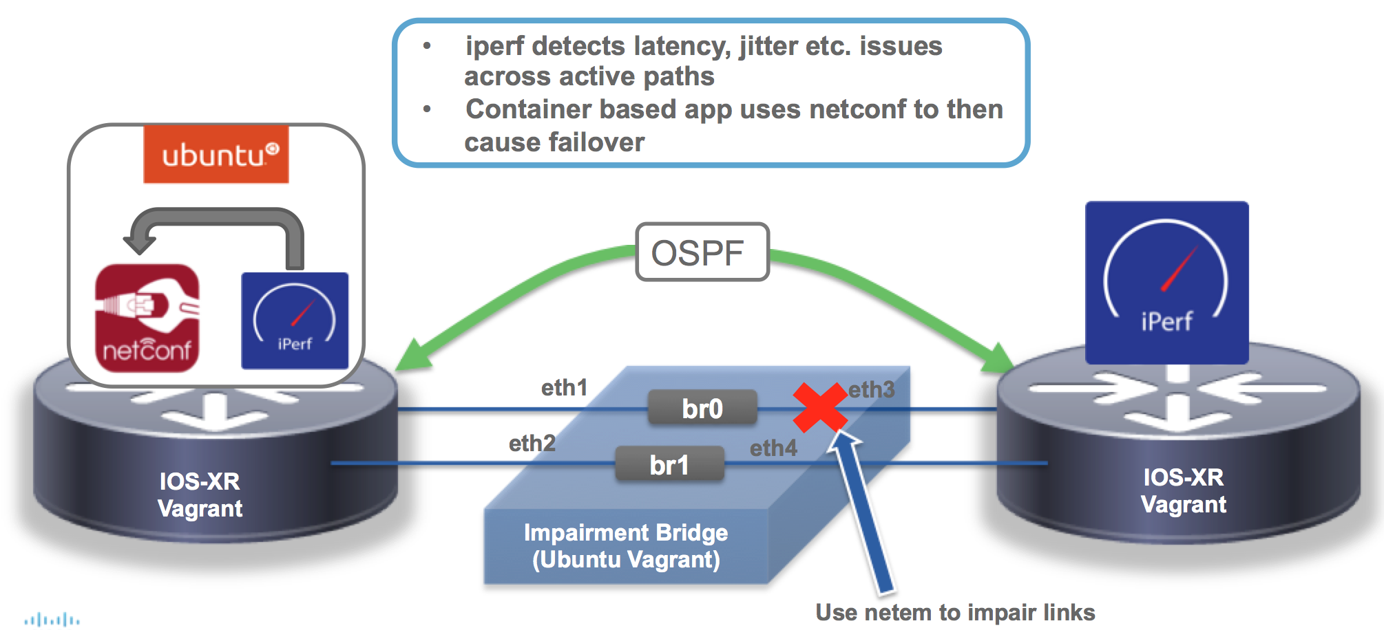 Pathchecker: iperf + netconf for OSPF path failover IOS XR