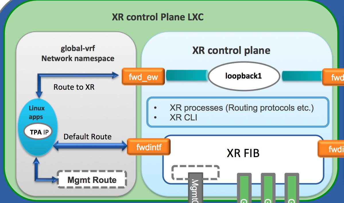 XR toolbox, Part 5: Running a native WRL7 app IOS XR Application