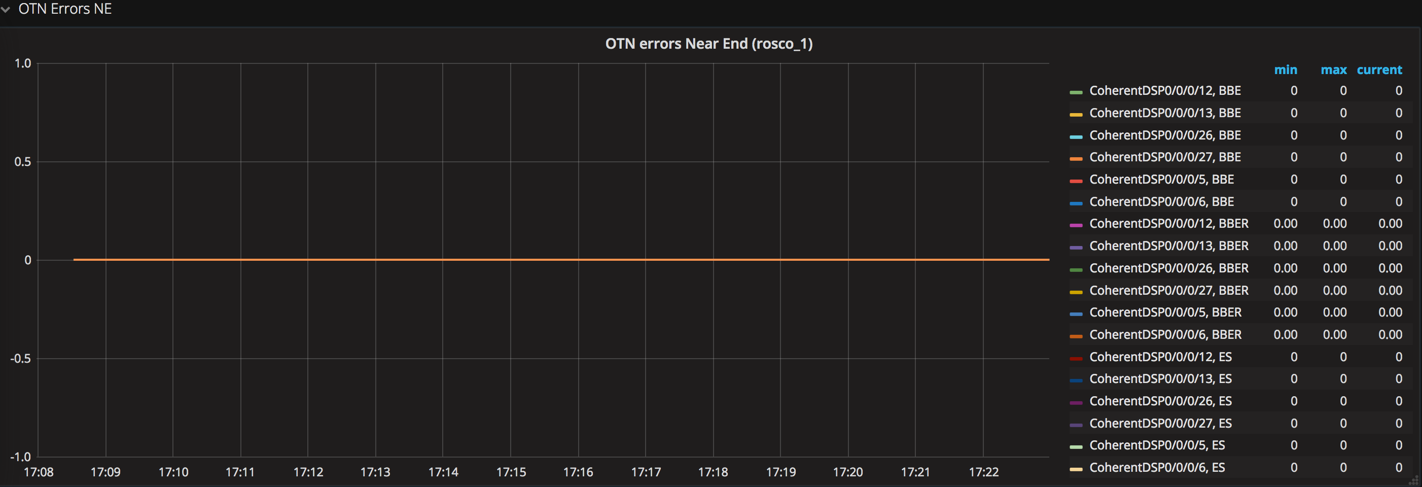 NCS1002 Telemetry deep dive IOS XR Streaming Telemetry @xrdocs