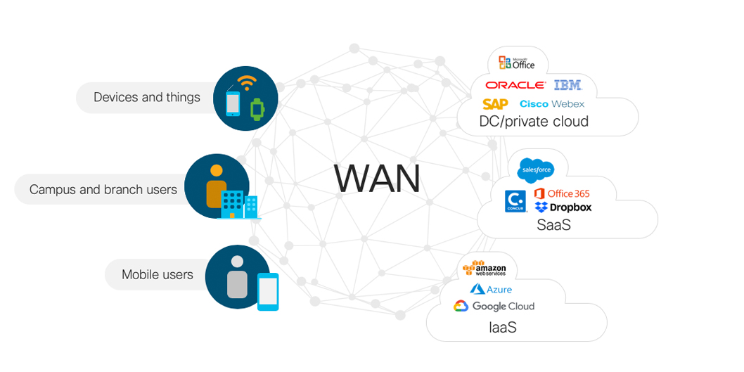 Secure SD-WAN Core Design IOS XR Network Designs and