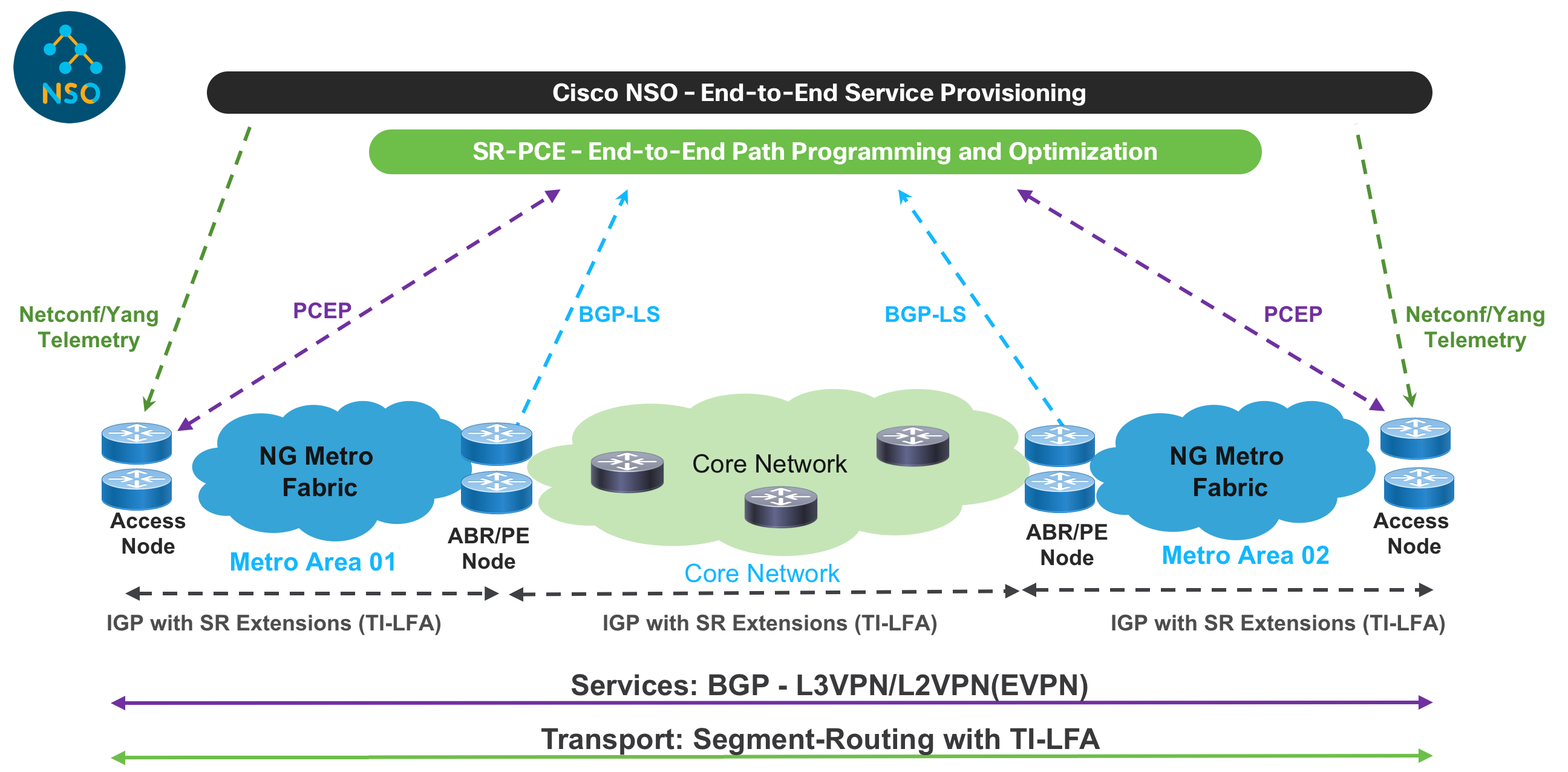 Converged SDN Transport High Level Design IOS XR Network