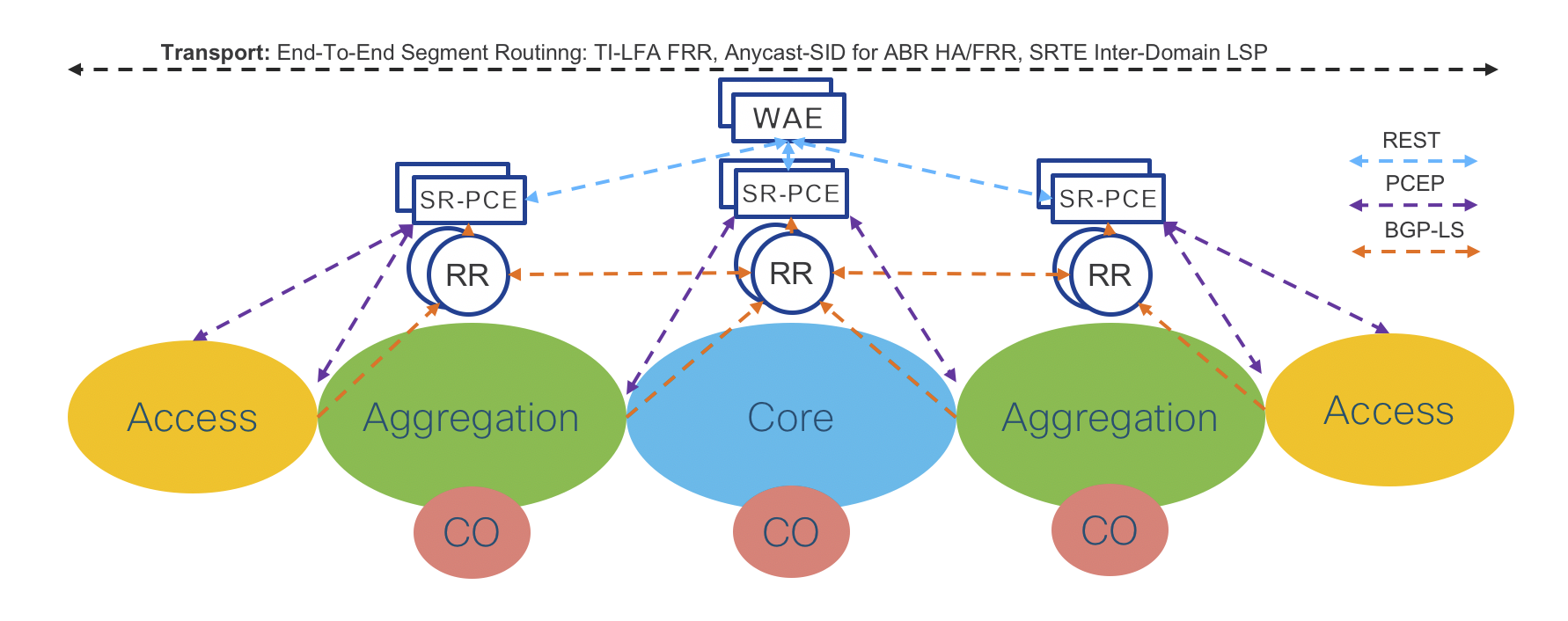 Metro Fabric High Level Design Ios Xr Network Designs And Diagram Examples Physical Lan Wan Template Computation Element Sr Pce Automation Engines Wae Availability Is Achieved By Device Redundancy In The Aggregation Core Networks