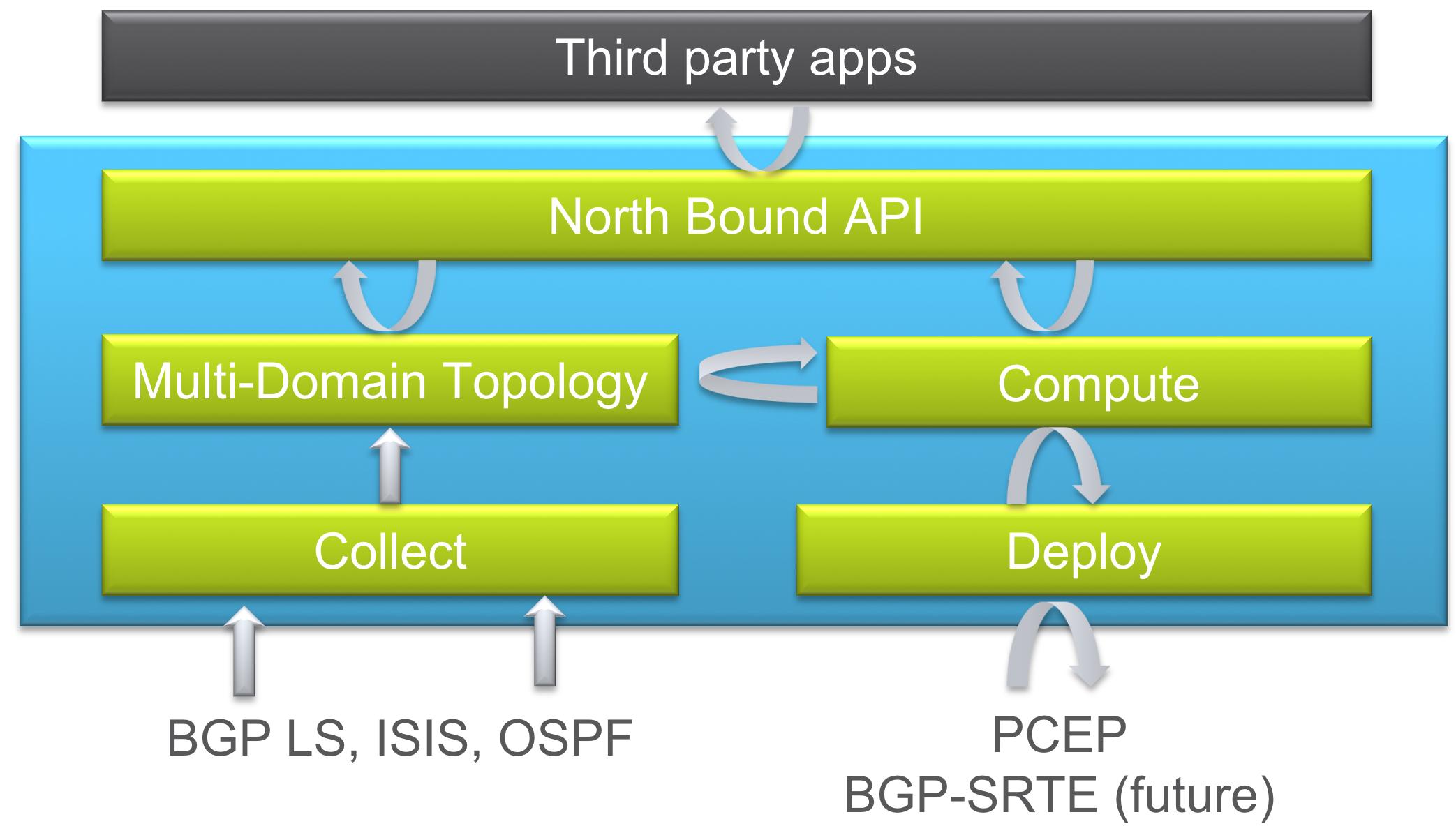 Converged SDN Transport High Level Design IOS XR Network