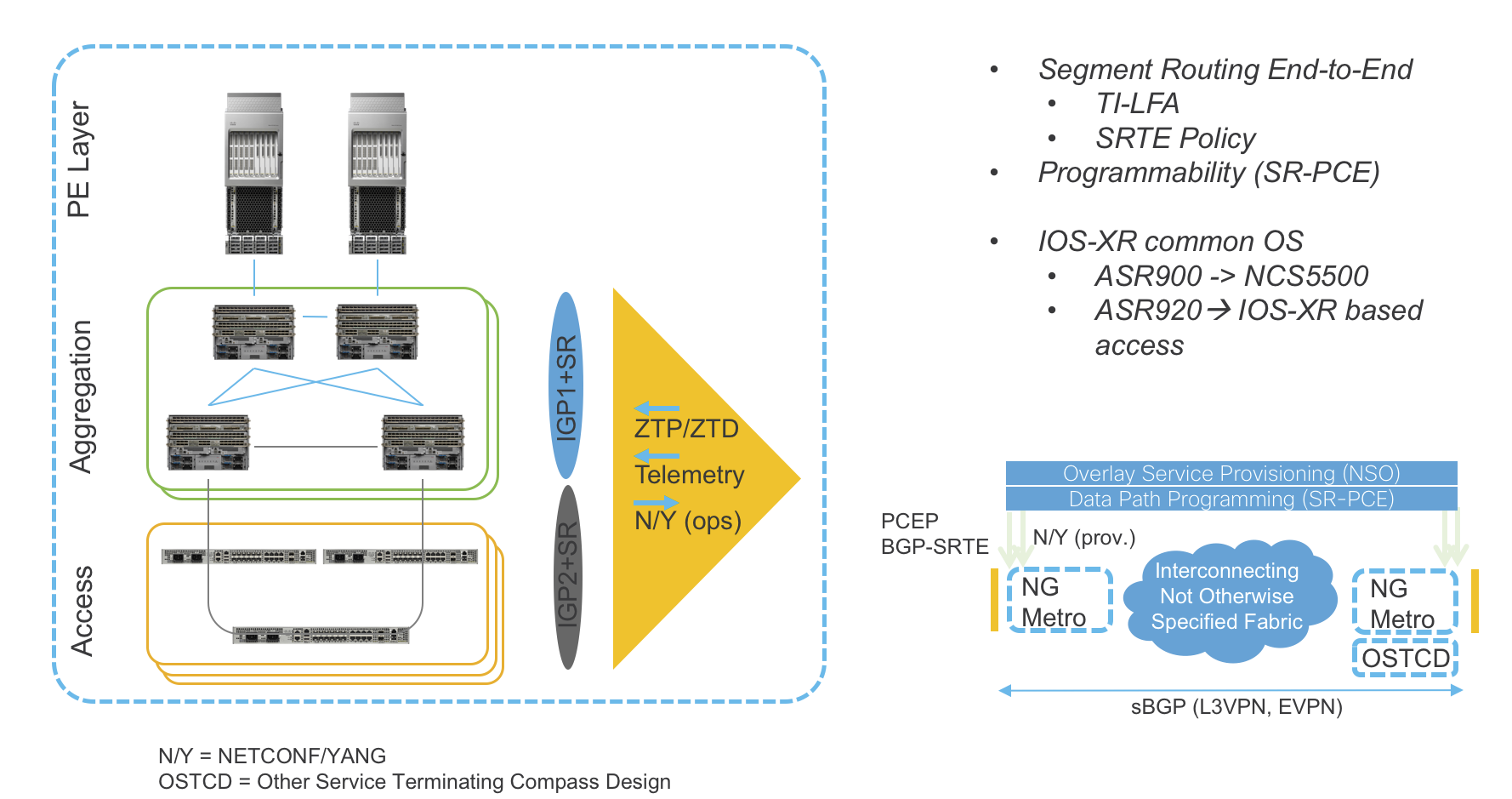 Metro Fabric High Level Design Ios Xr Network Designs And 1 3 Engine Diagrams The Compass Evolves From Successful Cisco Evolved Programmable Epn 50 Architecture Framework To Bring Greater