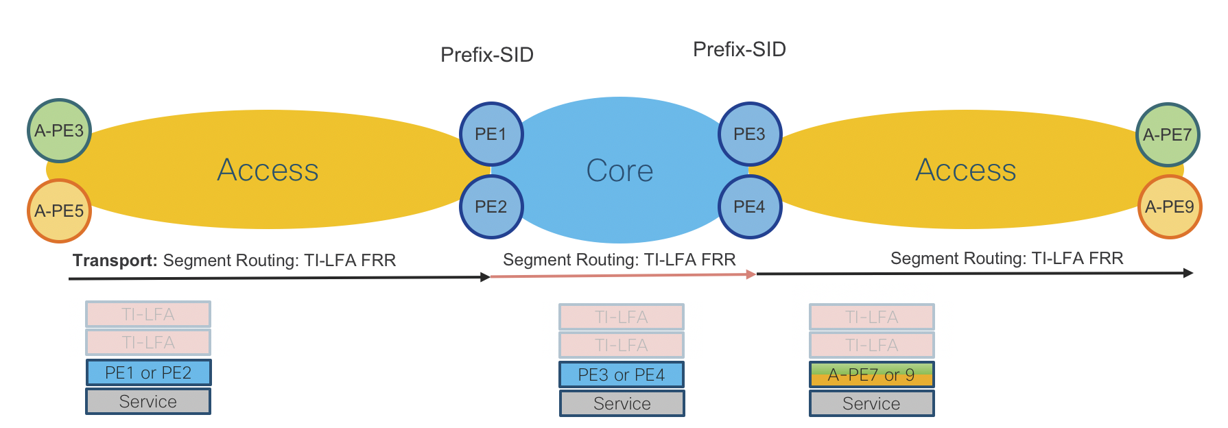 Converged SDN Transport Implementation Guide IOS XR Network