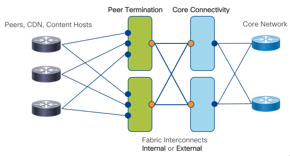 Peering Fabric Design IOS XR Network Designs and Architectures @xrdocs