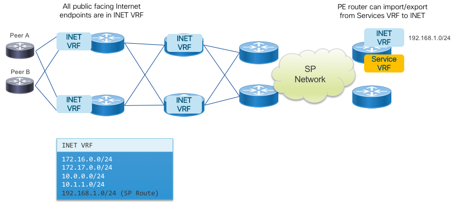 Peering Fabric Design IOS XR Network Designs and