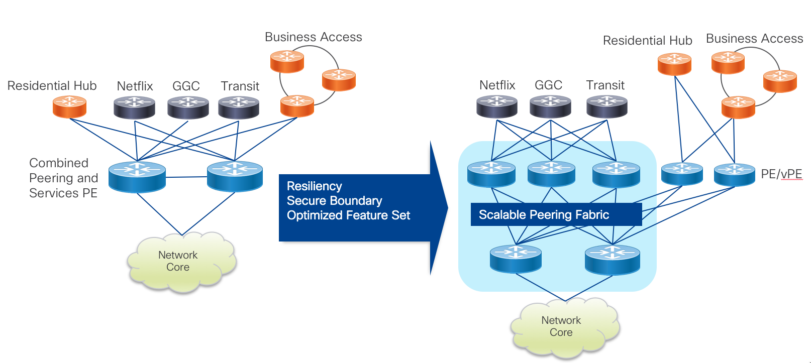 Peering Fabric Design Ios Xr Network Designs And Architectures Xrdocs Wiring Diagram As Well Cisco Inbound Call Flow On Fax Hook Up The Below Shows A Fully Distributed Where Peers Are Now Across Three Pfl Nodes Each With Full Connectivity To Upstream Pfs