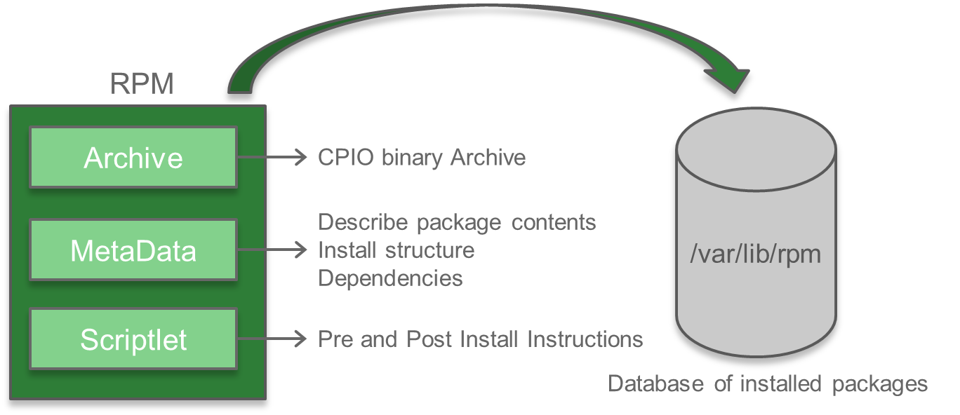 IOS-XR and RPM Package Manager IOS XR Device Lifecycle @xrdocs