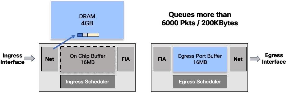NCS5500 QoS Part 1 - Understanding Packet Buffering Cisco NCS5500