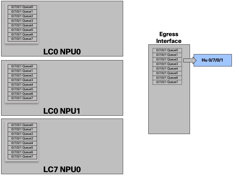 NCS5500 QoS Part 1 - Understanding Packet Buffering Cisco