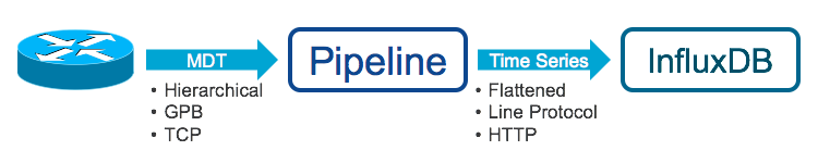 Using Pipeline: Integrating with InfluxDB IOS XR Streaming